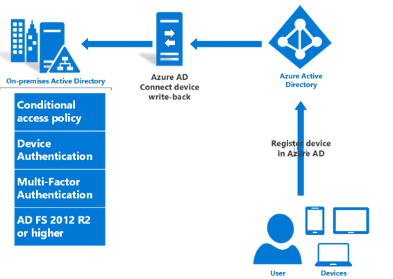 Azure AD Device Join | SecureCloudBlog
