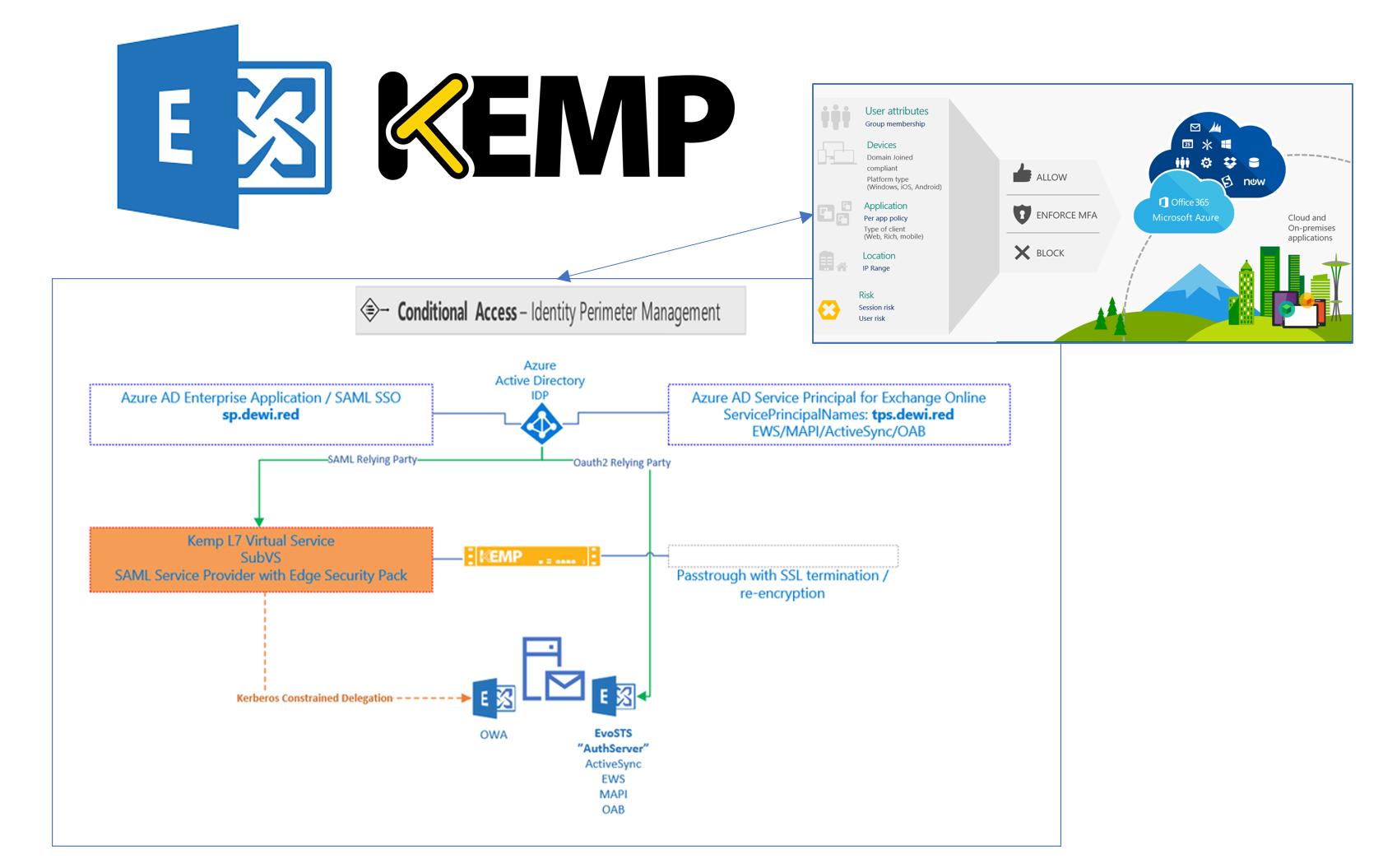 Lab: Zero Trust Exchange 2016 with AAD oAuth2 and SAML (KEMP