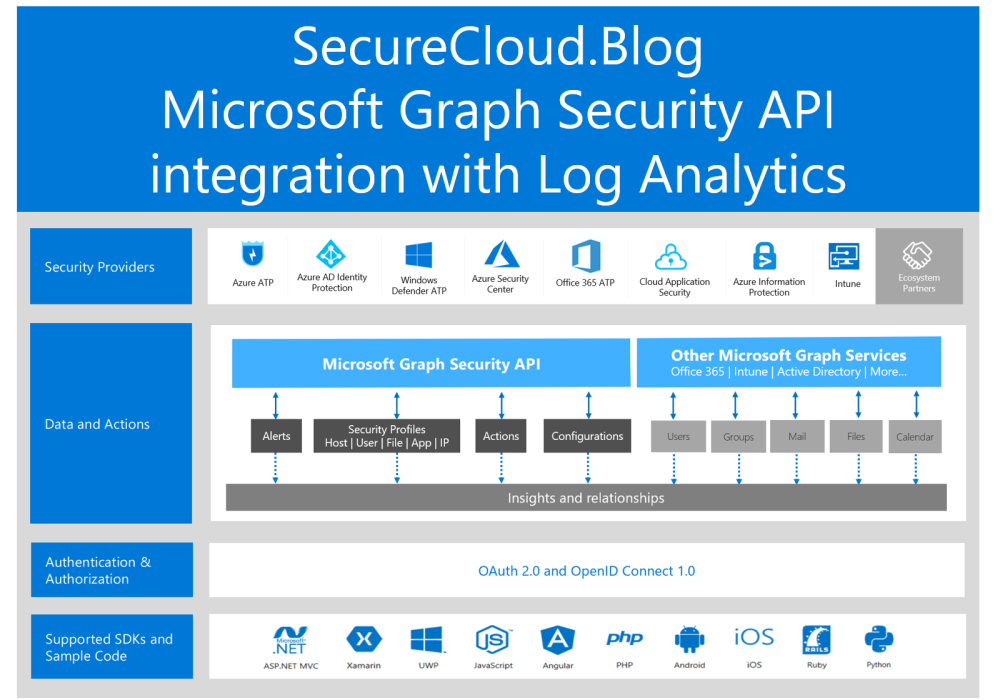 Enable Microsoft Security Graph Alerts in Log Analytics