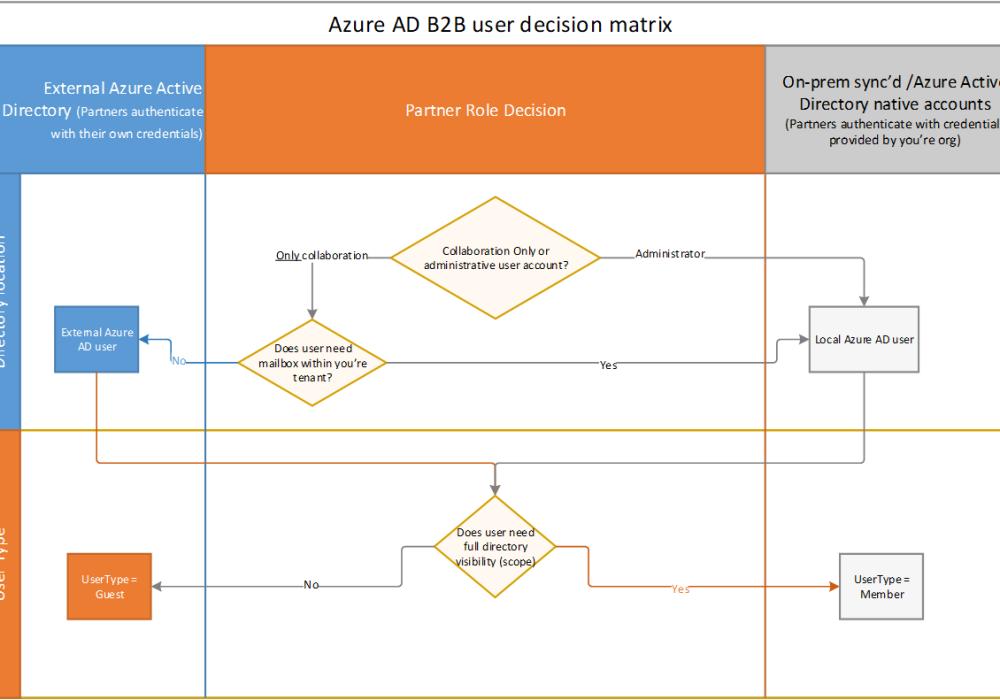 AAD   SecureCloudBlog