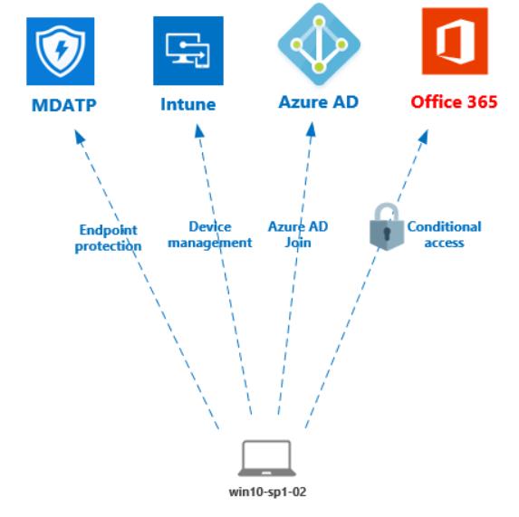 Conditional Access   SecureCloudBlog