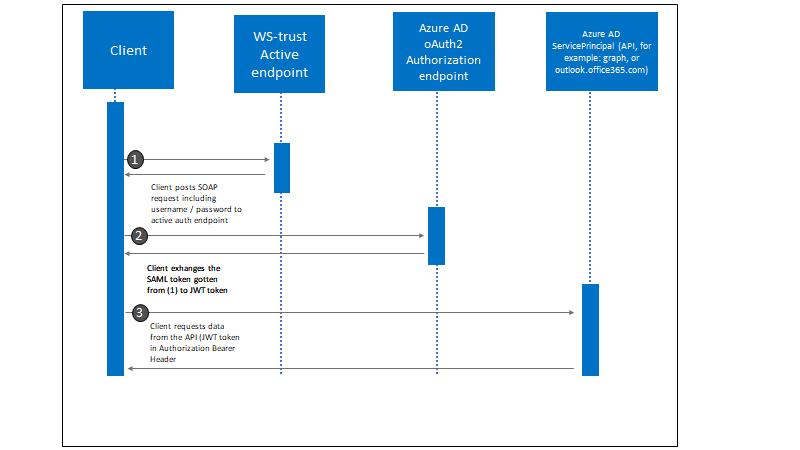 Advisories 1-2: Azure AD and Common WS-Trust MFA Bypass